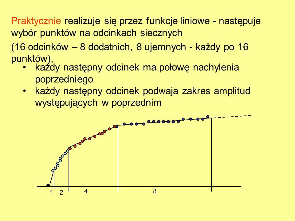 Praktycznie realizuje się przez funkcje liniowe - następuje wybór punktów na odcinkach siecznych (16 odcinków – 8 dodatnich, 8 ujemnych - każdy po 16