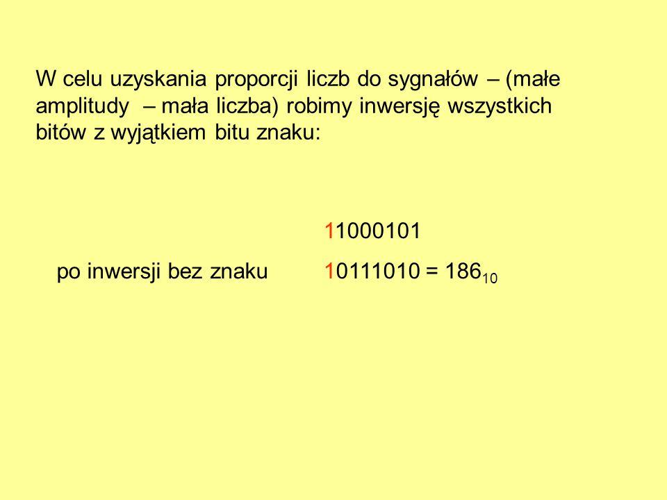11000101 po inwersji bez znaku10111010 = 186 10 W celu uzyskania proporcji liczb do sygnałów – (małe amplitudy – mała liczba) robimy inwersję wszystki