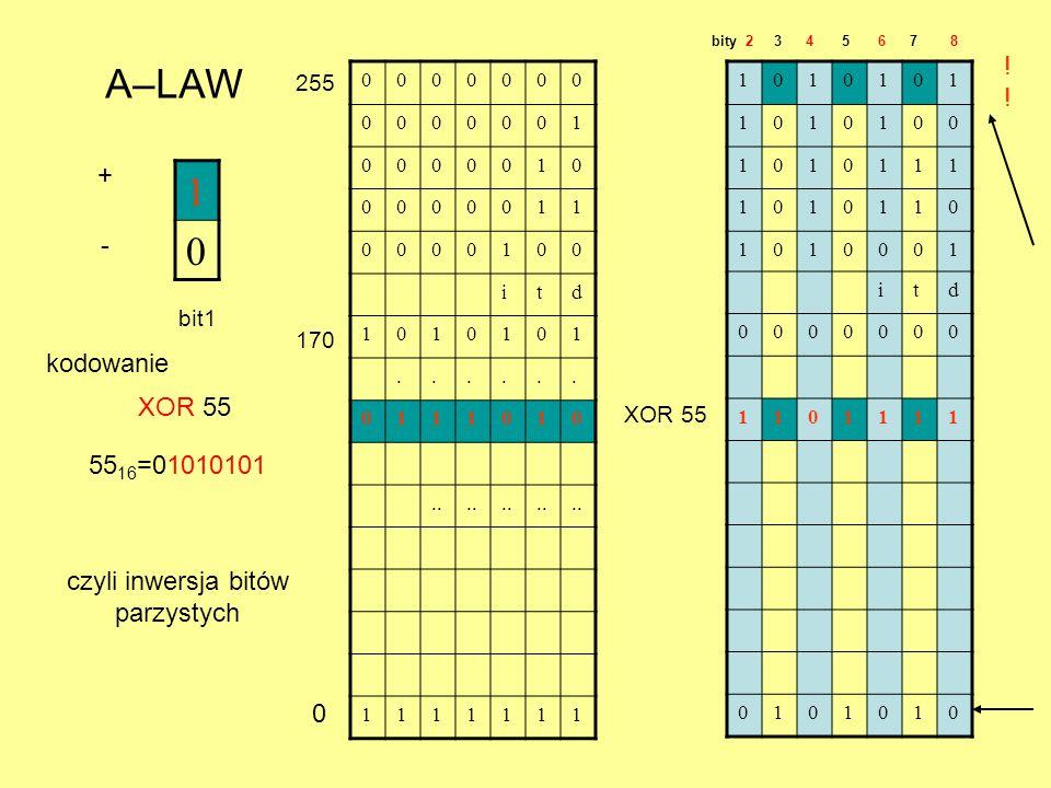 1 0 A–LAW + - bit1 0000000 0000001 0000010 0000011 0000100 itd 1010101...... 0111010.. 1111111 XOR 55 55 16 =01010101 XOR 55 1010101 1010100 1010111 1