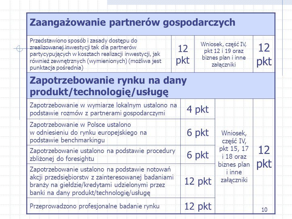 10 Zaangażowanie partnerów gospodarczych Przedstawiono sposób i zasady dostępu do zrealizowanej inwestycji tak dla partnerów partycypujących w kosztach realizacji inwestycji, jak również zewnętrznych (wymienionych) (możliwa jest punktacja pośrednia) 12 pkt Wniosek, część IV, pkt 12 i 19 oraz biznes plan i inne załączniki 12 pkt Zapotrzebowanie rynku na dany produkt/technologię/usługę Zapotrzebowanie w wymiarze lokalnym ustalono na podstawie rozmów z partnerami gospodarczymi 4 pkt Wniosek, część IV, pkt 15, 17 i 18 oraz biznes plan i inne załączniki 12 pkt Zapotrzebowanie w Polsce ustalono w odniesieniu do rynku europejskiego na podstawie benchmarkingu 6 pkt Zapotrzebowanie ustalono na podstawie procedury zbliżonej do foresightu 6 pkt Zapotrzebowanie ustalono na podstawie notowań akcji przedsiębiorstw z zainteresowanej badaniami branży na giełdzie/kredytami udzielonymi przez banki na dany produkt/technologię/usługę 12 pkt Przeprowadzono profesjonalne badanie rynku 12 pkt