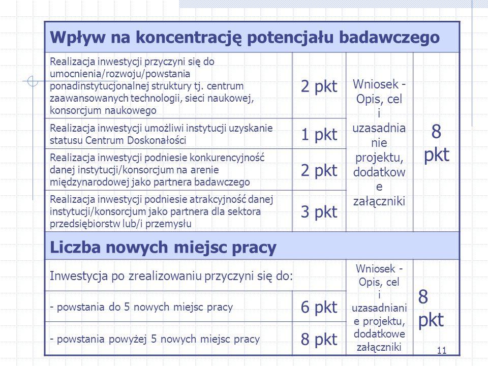 11 Wpływ na koncentrację potencjału badawczego Realizacja inwestycji przyczyni się do umocnienia/rozwoju/powstania ponadinstytucjonalnej struktury tj.