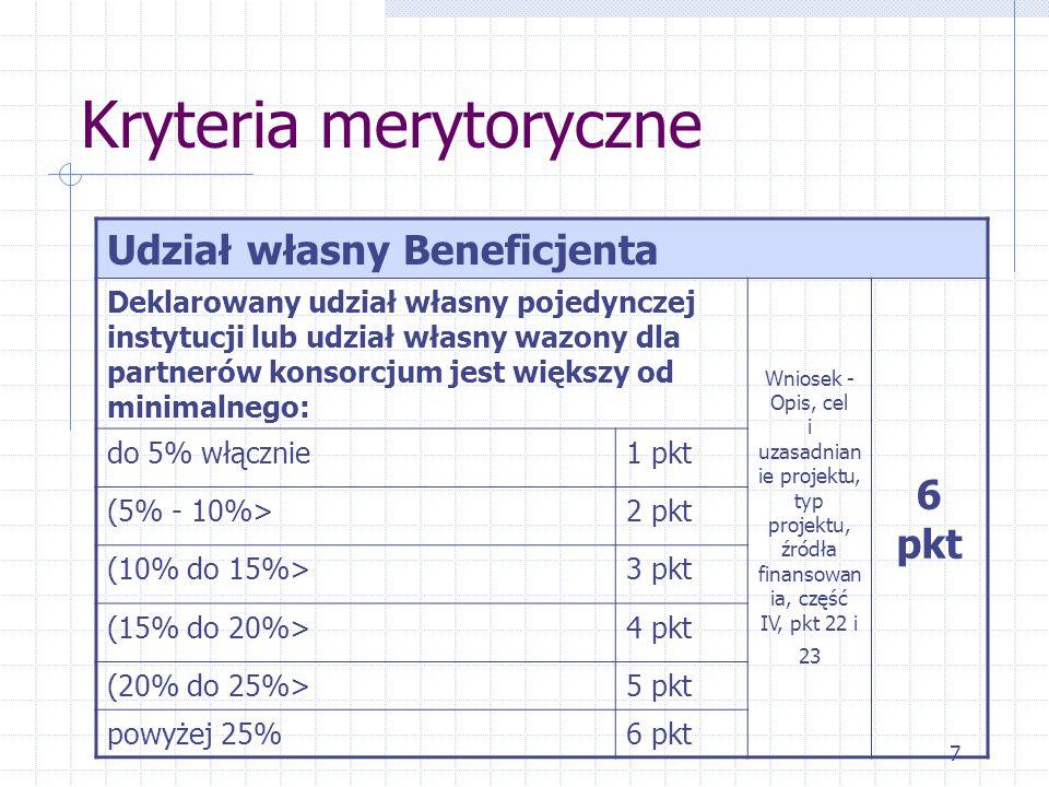 7 Kryteria merytoryczne Udział własny Beneficjenta Deklarowany udział własny pojedynczej instytucji lub udział własny wazony dla partnerów konsorcjum jest większy od minimalnego: Wniosek - Opis, cel i uzasadnian ie projektu, typ projektu, źródła finansowan ia, część IV, pkt 22 i 23 6 pkt do 5% włącznie1 pkt (5% - 10%>2 pkt (10% do 15%>3 pkt (15% do 20%>4 pkt (20% do 25%>5 pkt powyżej 25%6 pkt