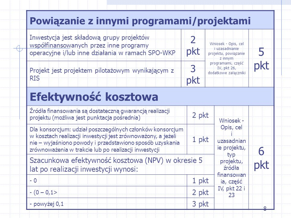 8 Powiązanie z innymi programami/projektami Inwestycja jest składową grupy projektów współfinansowanych przez inne programy operacyjne i/lub inne działania w ramach SPO-WKP 2 pkt Wniosek - Opis, cel i uzasadnianie projektu, powiązanie z innym programami, część IV, pkt 26, dodatkowe załączniki 5 pkt Projekt jest projektem pilotażowym wynikającym z RIS 3 pkt Efektywność kosztowa Źródła finansowania są dostateczną gwarancją realizacji projektu (możliwa jest punktacja pośrednia) 2 pkt Wniosek - Opis, cel i uzasadnian ie projektu, typ projektu, źródła finansowan ia, część IV, pkt 22 i 23 6 pkt Dla konsorcjum: udział poszczególnych członków konsorcjum w kosztach realizacji inwestycji jest zrównoważony, a jeżeli nie – wyjaśniono powody i przedstawiono sposób uzyskania zrównoważenia w trakcie lub po realizacji inwestycji 1 pkt Szacunkowa efektywność kosztowa (NPV) w okresie 5 lat po realizacji inwestycji wynosi: - 0 1 pkt - (0 – 0,1> 2 pkt - powyżej 0,1 3 pkt