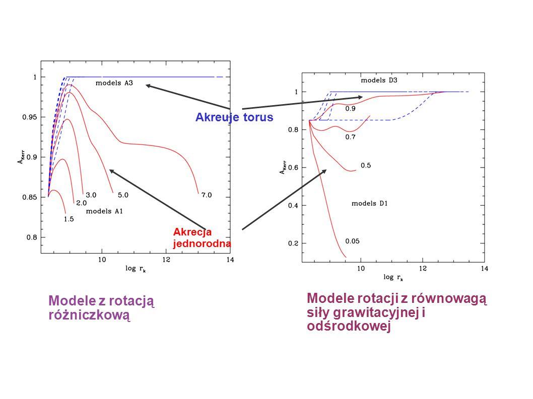 Akrecja jednorodna Akreuje torus Modele z rotacją różniczkową Modele rotacji z równowagą siły grawitacyjnej i odśrodkowej