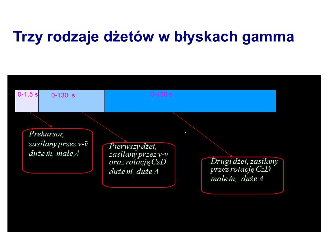 Trzy rodzaje dżetów w błyskach gamma Prekursor, zasilany przez v-v duże m, małe A 0-1.5 s Pierwszy dżet, zasilany przez v-v oraz rotację CzD duże m, duże A Drugi dżet, zasilany przez rotację CzD małe m, duże A....
