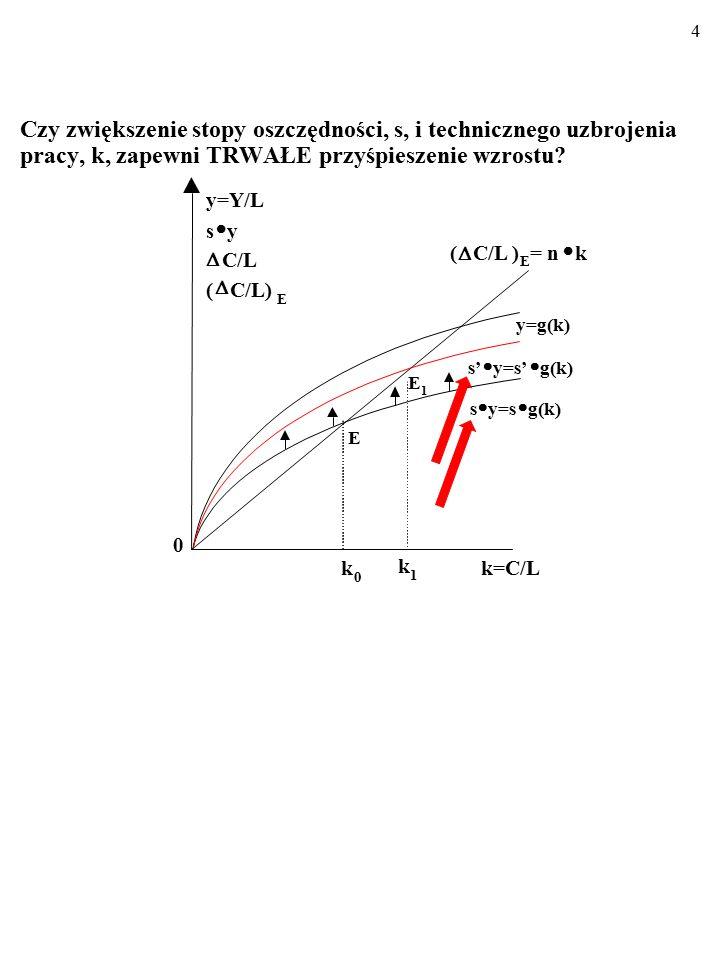 14 Co prawda ten odcinek odpowiada nadwyżce dochodu per capita nad WYMAGANYMI INWESTYCJAMI per capita, a nie nad RZECZYWISTYMI OSZCZĘDNOSCIAMI per capita… 0 k k1k1 (  C/L) E =(n+d)  k y=g(k) E y k2k2