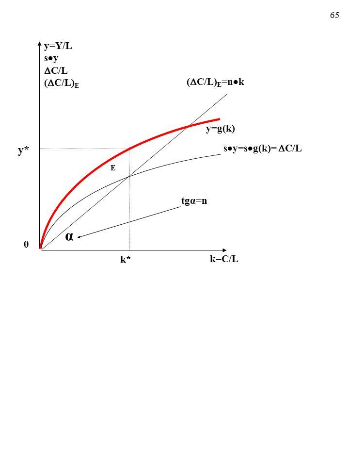 64 U schyłku XX w. alternatywą dla NMW zaproponowali Ro- bert Lucas i Paul Romer.