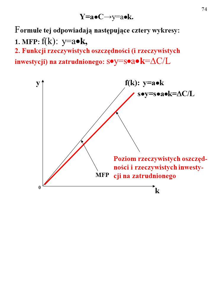 73 Opisujemy wzrost za pomocą tej nowej MFP: Y=a  C→y=a  k.