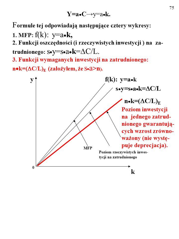 74 Y=a  C→y=a  k. F ormule tej odpowiadają następujące cztery wykresy: 1. MFP: f(k): y=a  k, 2. Funkcji rzeczywistych oszczędności (i rzeczywistych