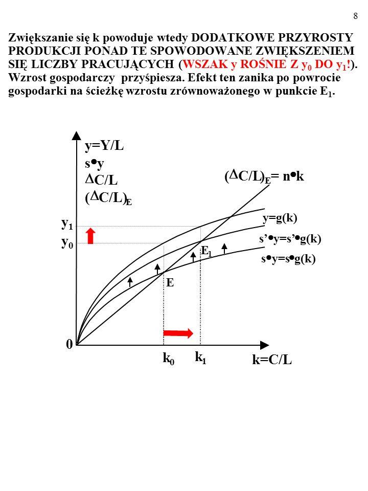 """7 A CO DZIEJE SIĘ W TRAKCIE OKRESU, GDY""""k"""" ROŚNIE Z k 0 DO k 1 ? E 1 y=g(k) s'  y=s'  g(k) (  C/L) E = n  k s  y=s  g(k) E k=C/L k 1 k 0 0 y=Y/L"""