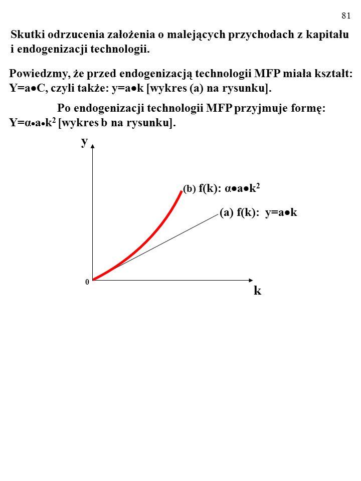 80 y=α  a  k 2 Skutek endogenizacji technologii jest następujący: Kiedy k rośnie, zwiększa się także produkcja na zatrud- nionego, y.