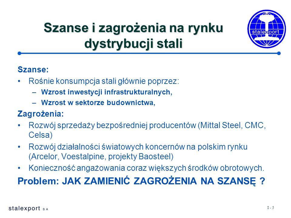 I - 5 Szanse i zagrożenia na rynku dystrybucji stali Szanse: Rośnie konsumpcja stali głównie poprzez: –Wzrost inwestycji infrastrukturalnych, –Wzrost w sektorze budownictwa, Zagrożenia: Rozwój sprzedaży bezpośredniej producentów (Mittal Steel, CMC, Celsa) Rozwój działalności światowych koncernów na polskim rynku (Arcelor, Voestalpine, projekty Baosteel) Konieczność angażowania coraz większych środków obrotowych.
