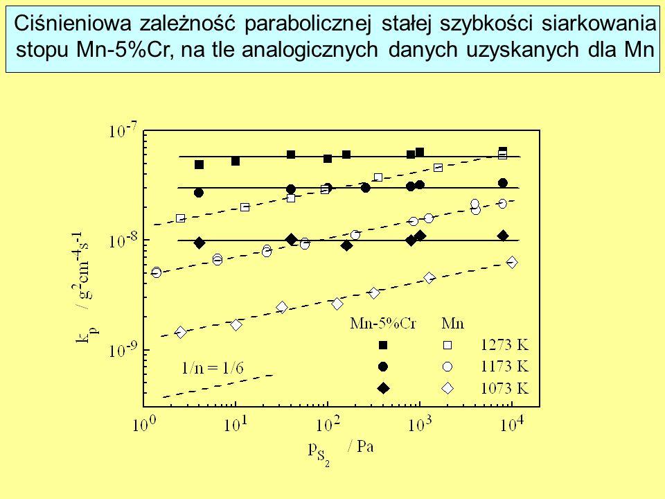 Ciśnieniowa zależność parabolicznej stałej szybkości siarkowania stopu Mn-5%Cr, na tle analogicznych danych uzyskanych dla Mn
