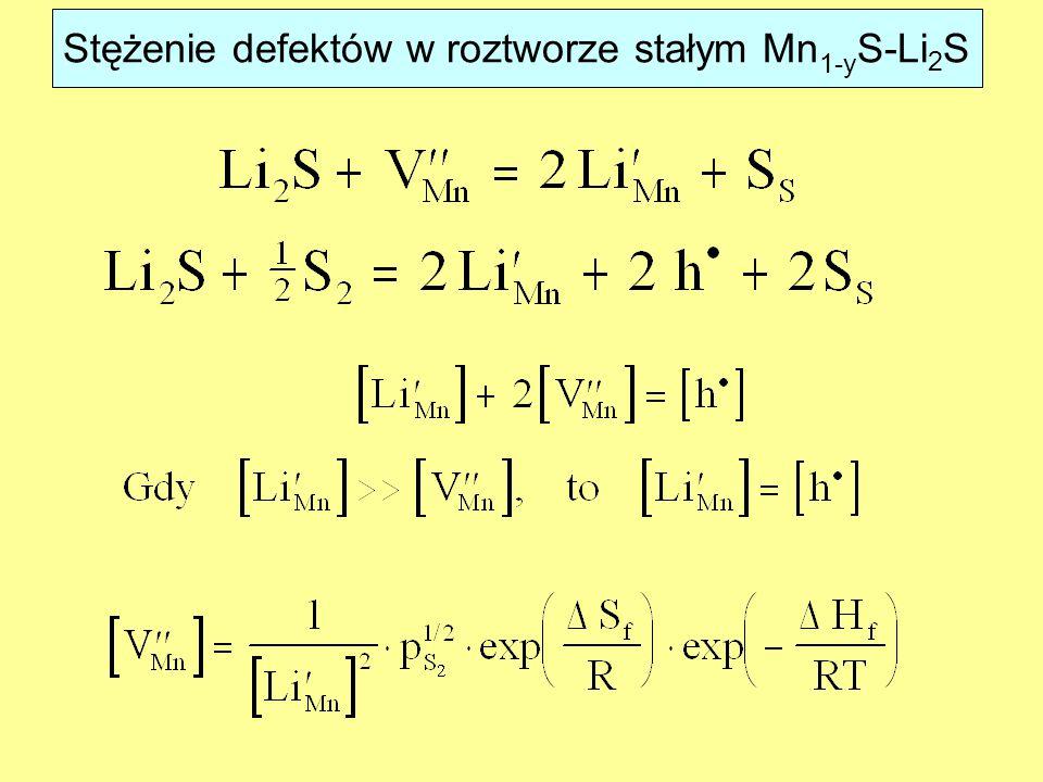 Stężenie defektów w roztworze stałym Mn 1-y S-Li 2 S