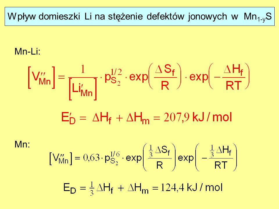 Mn: Mn-Li: Wpływ domieszki Li na stężenie defektów jonowych w Mn 1-y S