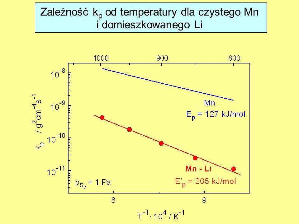 Zależność k p od temperatury dla czystego Mn i domieszkowanego Li