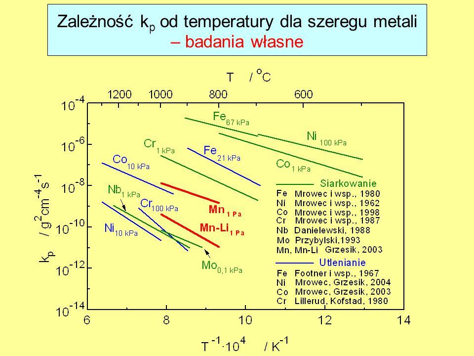 Zależność k p od temperatury dla szeregu metali – badania własne