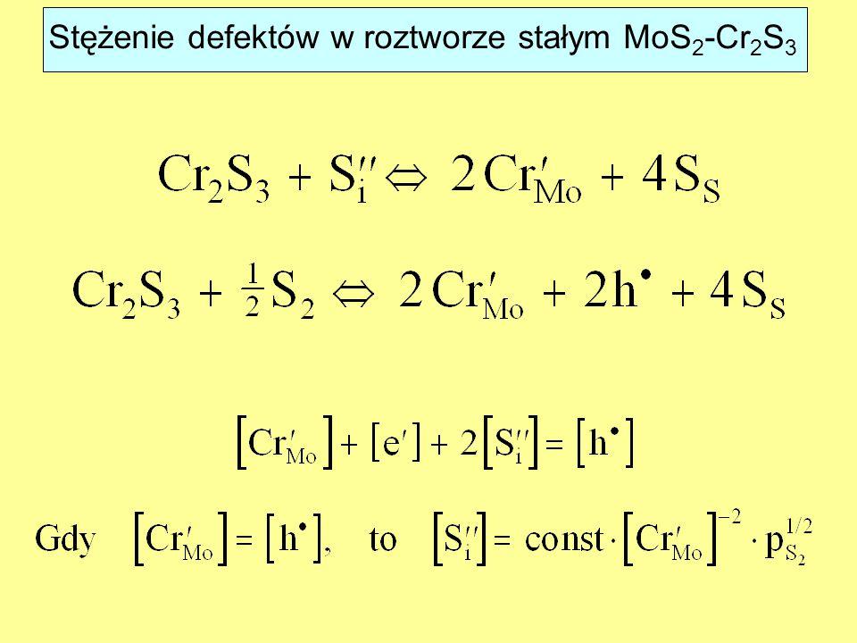 Stężenie defektów w roztworze stałym MoS 2 -Cr 2 S 3