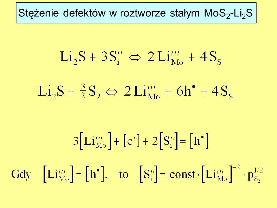 Stężenie defektów w roztworze stałym MoS 2 -Li 2 S