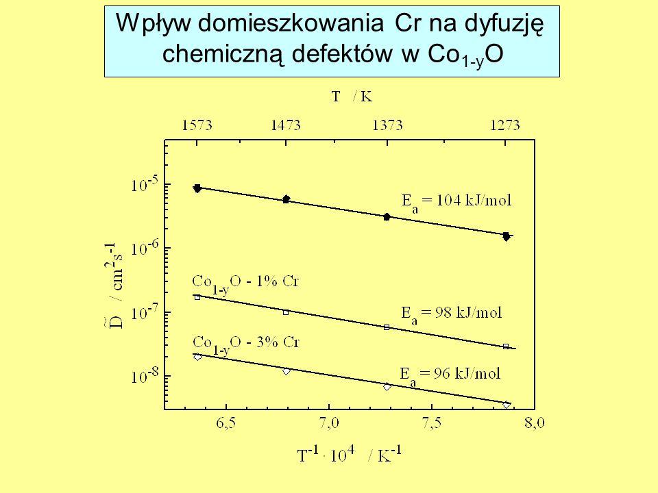 Wpływ domieszkowania Cr na dyfuzję chemiczną defektów w Co 1-y O