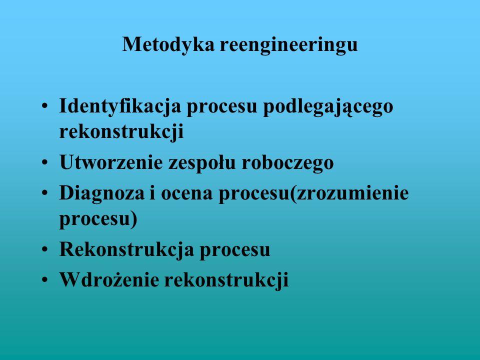 Metodyka reengineeringu Identyfikacja procesu podlegającego rekonstrukcji Utworzenie zespołu roboczego Diagnoza i ocena procesu(zrozumienie procesu) R