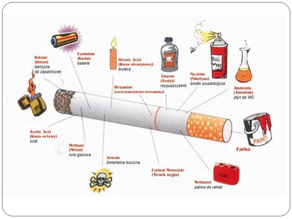 W dymie tytoniowym znajdują się 4 tysiące substancji chemicznych, z tego 40 ma działanie rakotwórcze. Trzy podstawowe składniki papierosów to: NIKOTYN