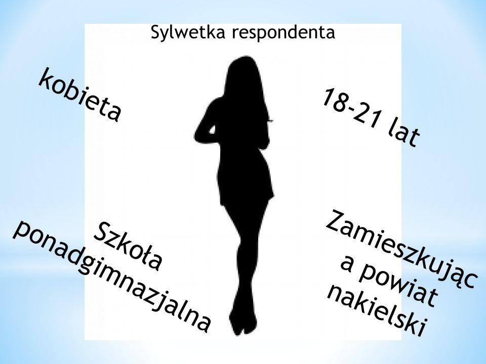 Sylwetka respondenta kobieta Zamieszkując a powiat nakielski 18-21 lat Szkoła ponadgimnazjalna