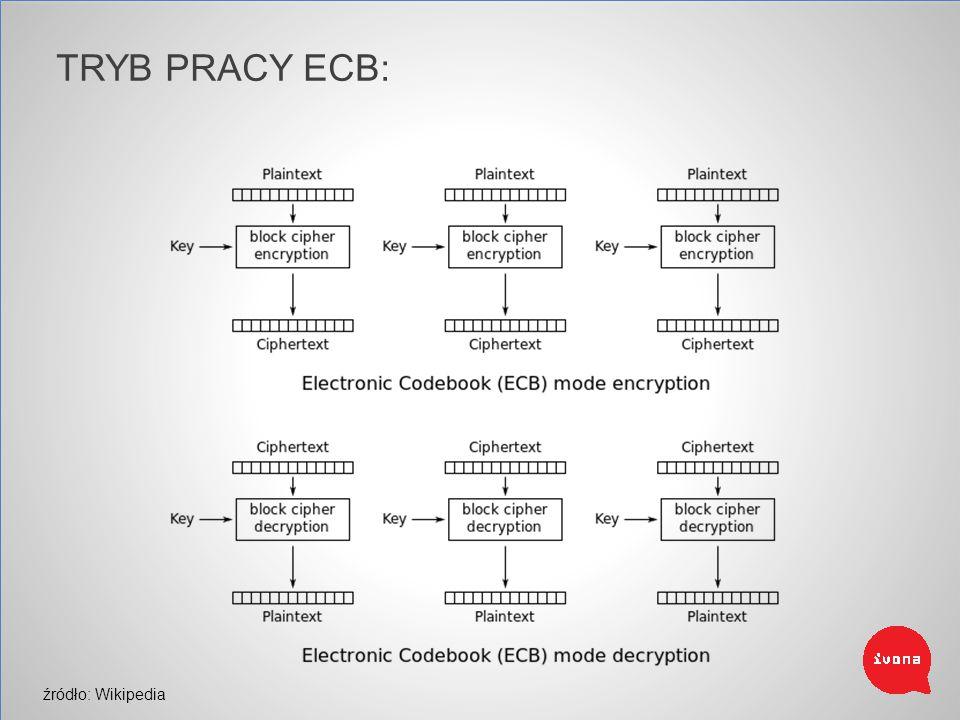 źródło: Wikipedia TRYB PRACY ECB: