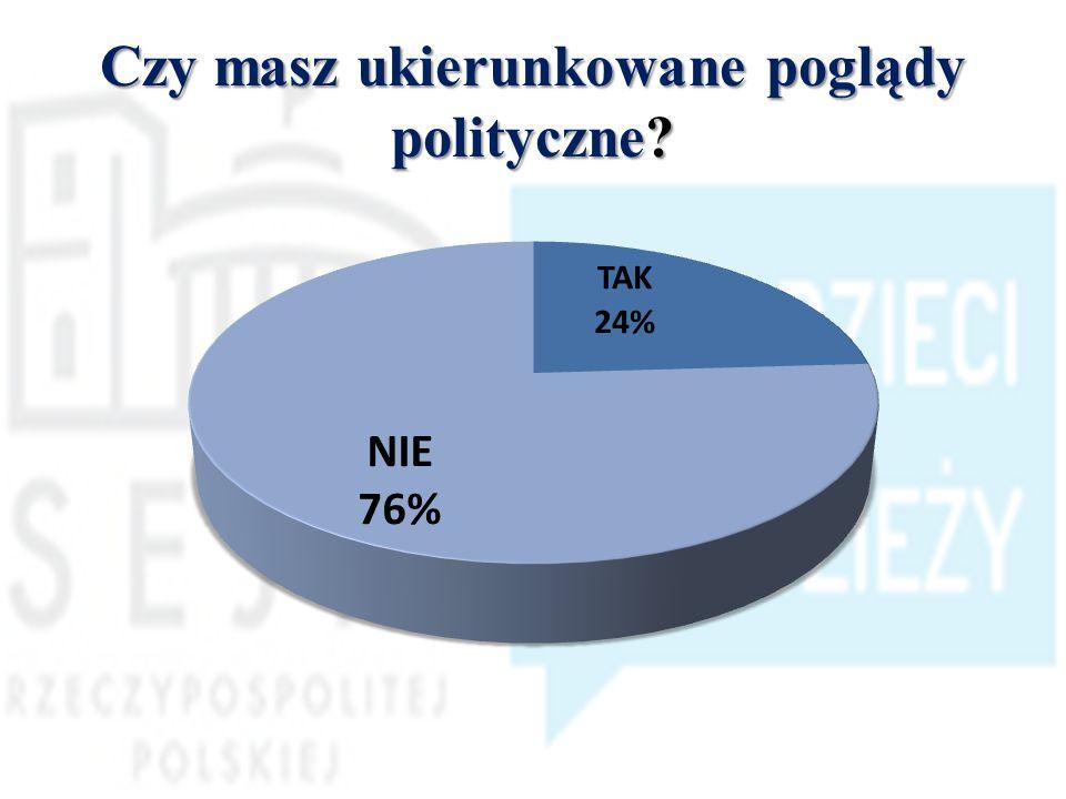 Czy masz ukierunkowane poglądy polityczne?