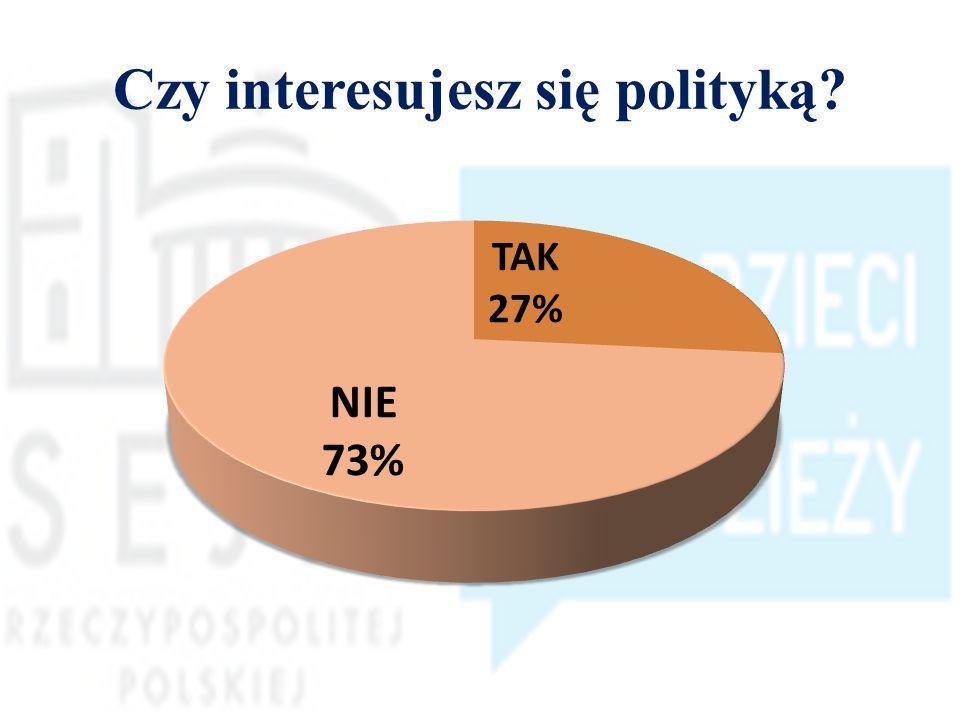 Czy interesujesz się polityką?