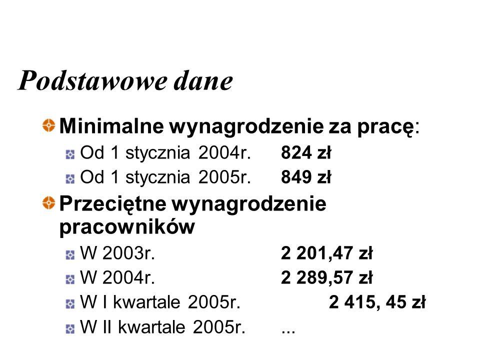 Podstawowe dane Minimalne wynagrodzenie za pracę: Od 1 stycznia 2004r.824 zł Od 1 stycznia 2005r.849 zł Przeciętne wynagrodzenie pracowników W 2003r.2