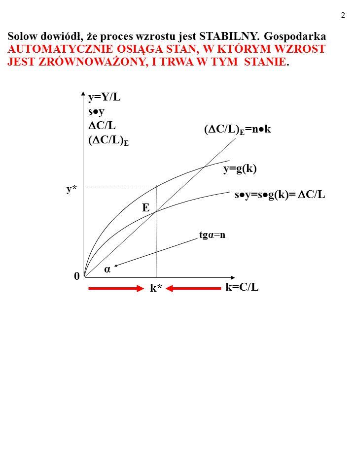 92 Oto tempo przyrostu liczby ludności, n, przestało być egzoge- niczne i zależy od produkcyjności pracy, y… f(k) sf(k) n(y)k C A B k y kCkC kAkA kBkB yAyA yCyC A teraz zendogenizujemy dodatkowo tempo wzrostu liczby lud- ności, n.