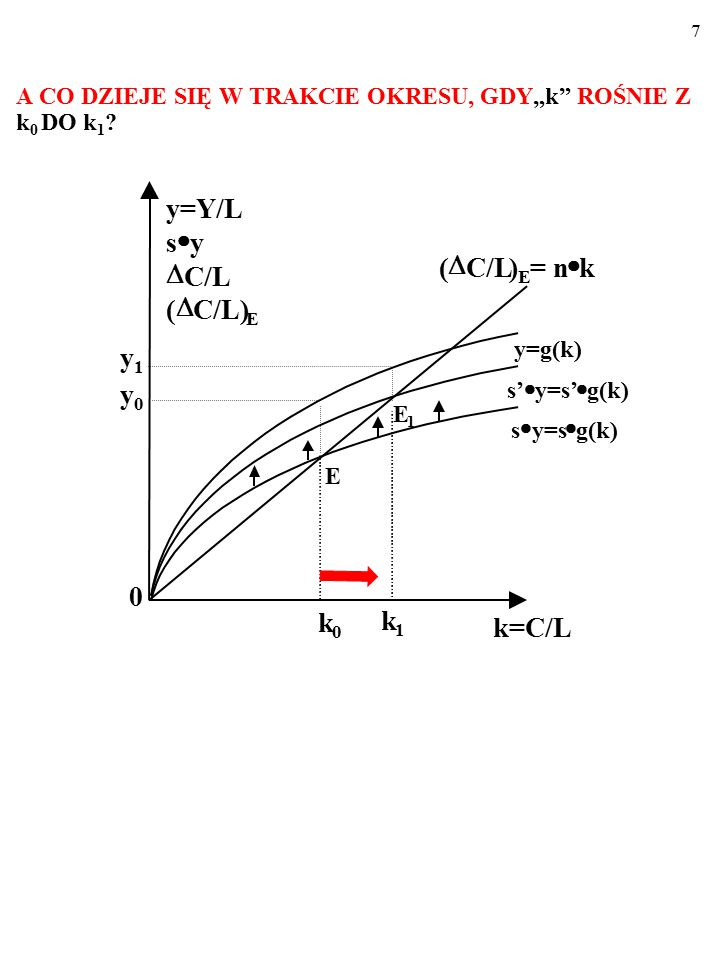 77 A teraz zendogenizujemy (wyjaśnimy w ramach modelu) zmiany techniki produkcji (total factor productivity, A) i zmiany tempa wzrostu liczby ludności, n.