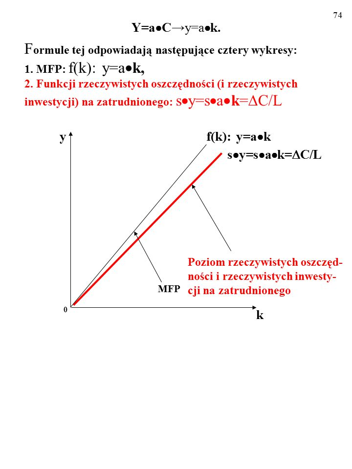 73 Opisujemy wzrost za pomocą tej nowej MFP: Y=a  C→y=a  k. F ormule tej odpowiadają następujące cztery wykresy: 1. MFP: f(k): y=a  k k f(k): y=a 