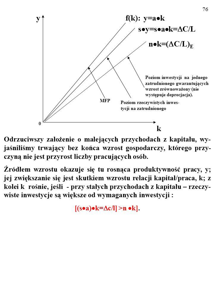75 Y=a  C→y=a  k. F ormule tej odpowiadają następujące cztery wykresy: 1. MFP: f(k): y=a  k, 2. Funkcji oszczędności (i rzeczywistych inwestycji )