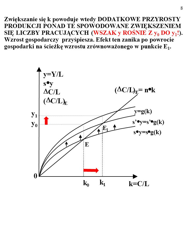 """78 Założymy, że poziom technologii zależy od relacji kapitał/praca, k: A=α  C/L=α  k, gdzie """"α opisuje wpływ wzrostu k na technologię, A (WZROSTOWI k TOWARZYSZĄ NAKŁADY NA BADANIA, KTÓRYCH EFEKTEM SĄ ULEPSZENIA TECHNOLOGII)."""