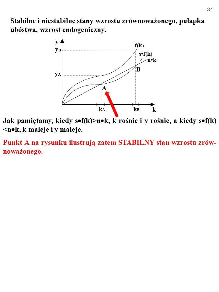 """83 Oto gospodarka z """"MIESZANĄ"""" MFP. Dla niskich k (k k A ) pojawiają się rosnące przychody, a technologia staje się endogeniczna). nk sf(k) f(k) Stabi"""