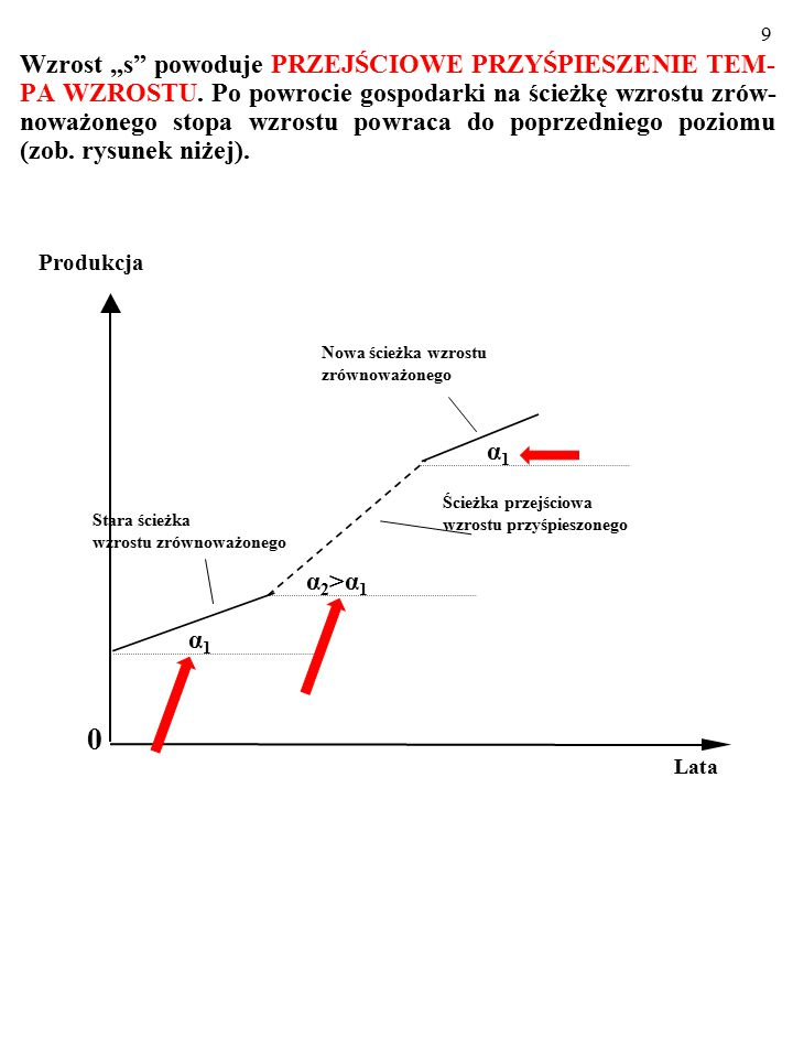 8 Zwiększanie się k powoduje wtedy DODATKOWE PRZYROSTY PRODUKCJI PONAD TE SPOWODOWANE ZWIĘKSZENIEM SIĘ LICZBY PRACUJĄCYCH (WSZAK y ROŚNIE Z y 0 DO y 1