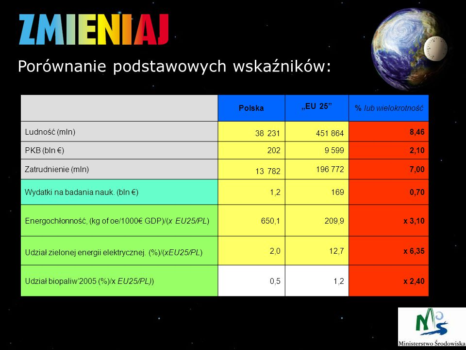 """Polska """"EU 25 % lub wielokrotność Ludność (mln) 38 231451 864 8,46 PKB (bln €)2029 5992,10 Zatrudnienie (mln) 13 782 196 7727,00 Wydatki na badania nauk."""