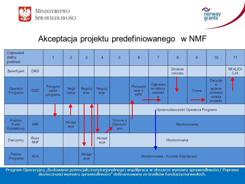 """Akceptacja projektu predefiniowanego w NMF Program Operacyjny """"Budowanie potencjału instytucjonalnego i współpraca w obszarze wymiaru sprawiedliwości / Poprawa skuteczności wymiaru sprawiedliwości dofinansowany ze środków funduszy norweskich."""