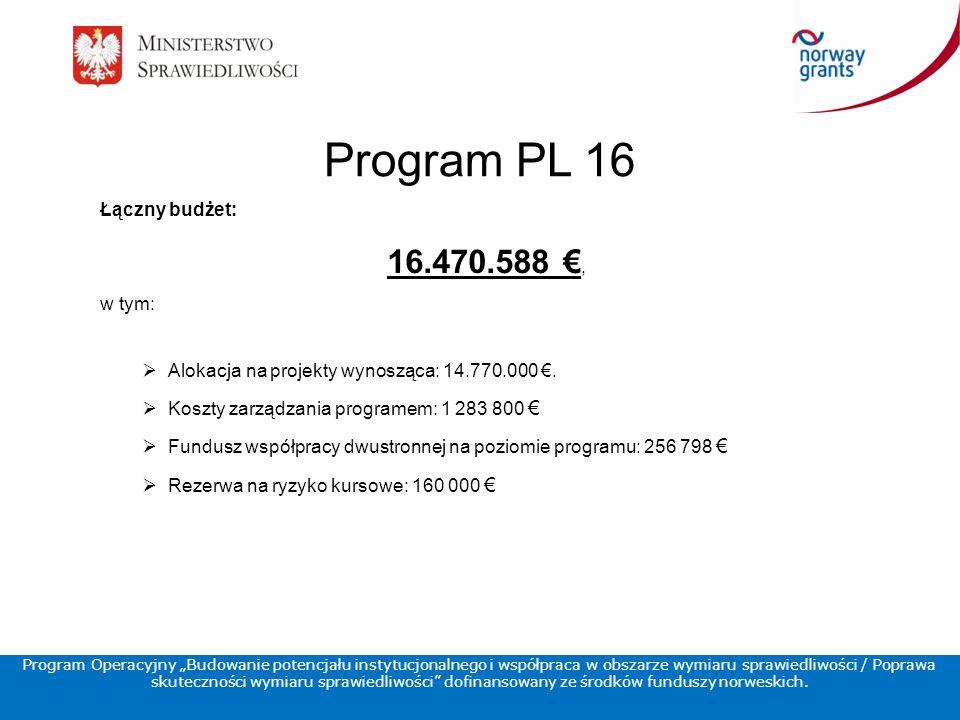 Program PL 16 Łączny budżet: 16.470.588 €, w tym:  Alokacja na projekty wynosząca: 14.770.000 €.