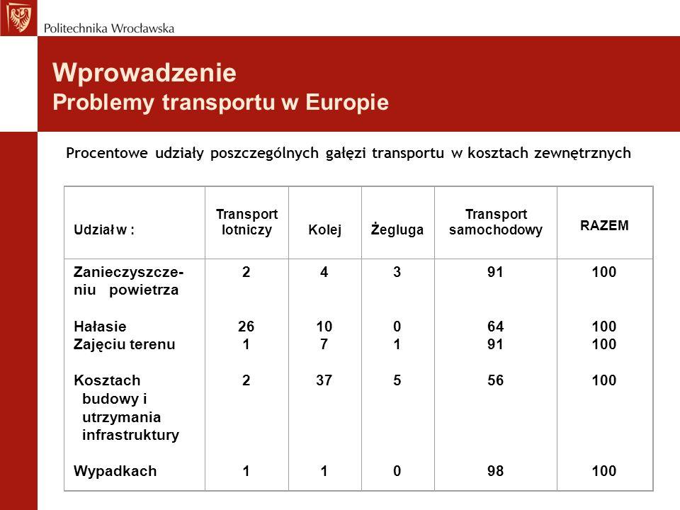 Procentowe udziały poszczególnych gałęzi transportu w kosztach zewnętrznych Udział w : Transport lotniczyKolejŻegluga Transport samochodowy RAZEM Zani