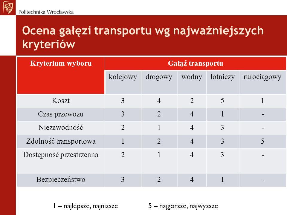Ocena gałęzi transportu wg najważniejszych kryteriów Kryterium wyboruGałąź transportu kolejowydrogowywodnylotniczyrurociągowy Koszt34251 Czas przewozu