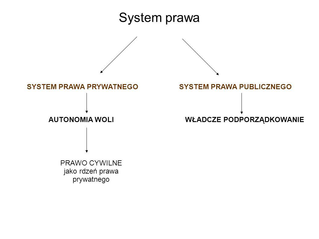 System prawa SYSTEM PRAWA PRYWATNEGOSYSTEM PRAWA PUBLICZNEGO AUTONOMIA WOLIWŁADCZE PODPORZĄDKOWANIE PRAWO CYWILNE jako rdzeń prawa prywatnego