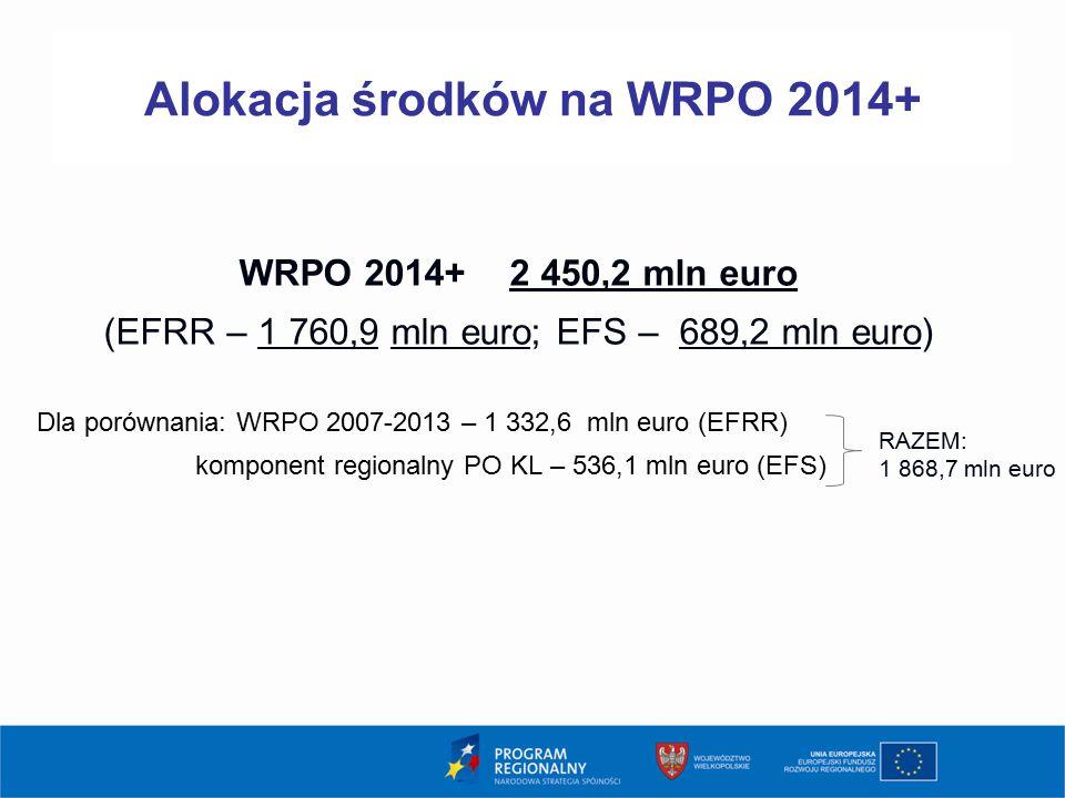 WRPO 2014+ 2 450,2 mln euro (EFRR – 1 760,9 mln euro; EFS – 689,2 mln euro) Dla porównania: WRPO 2007-2013 – 1 332,6 mln euro (EFRR) komponent regiona