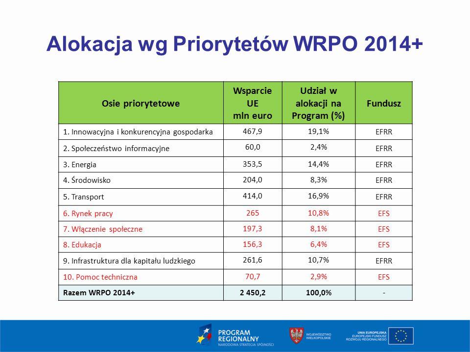 Alokacja wg Priorytetów WRPO 2014+ 4 Osie priorytetowe Wsparcie UE mln euro Udział w alokacji na Program (%) Fundusz 1. Innowacyjna i konkurencyjna go