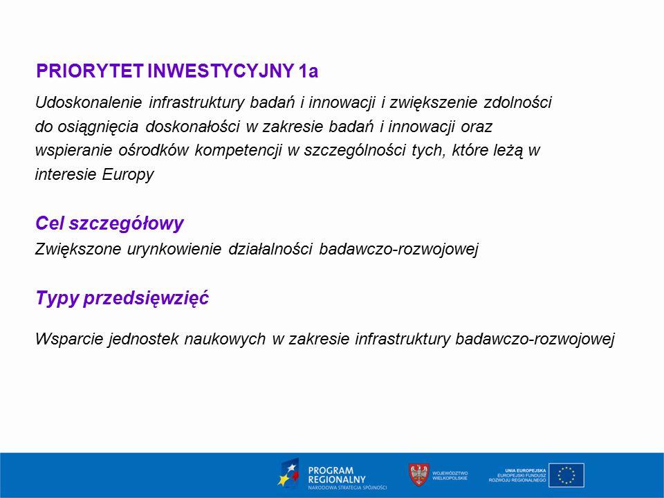 PRIORYTET INWESTYCYJNY 1a Udoskonalenie infrastruktury badań i innowacji i zwiększenie zdolności do osiągnięcia doskonałości w zakresie badań i innowacji oraz wspieranie ośrodków kompetencji w szczególności tych, które leżą w interesie Europy Cel szczegółowy Zwiększone urynkowienie działalności badawczo-rozwojowej Typy przedsięwzięć Wsparcie jednostek naukowych w zakresie infrastruktury badawczo-rozwojowej