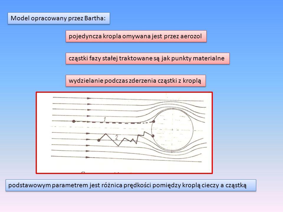 Model opracowany przez Bartha: pojedyncza kropla omywana jest przez aerozol cząstki fazy stałej traktowane są jak punkty materialne wydzielanie podcza