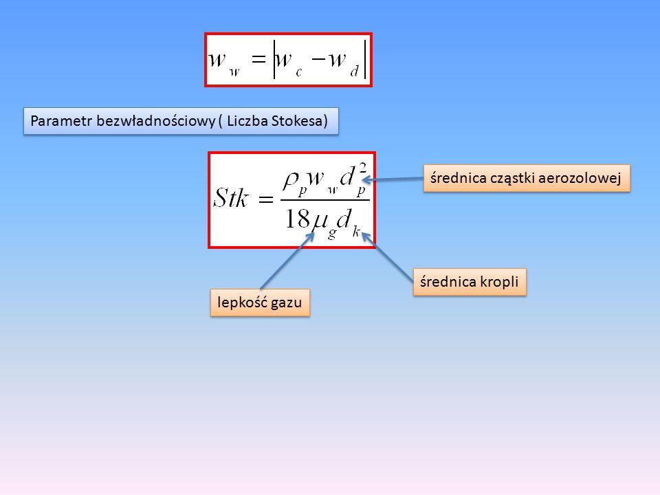 Parametr bezwładnościowy ( Liczba Stokesa) średnica cząstki aerozolowej średnica kropli lepkość gazu