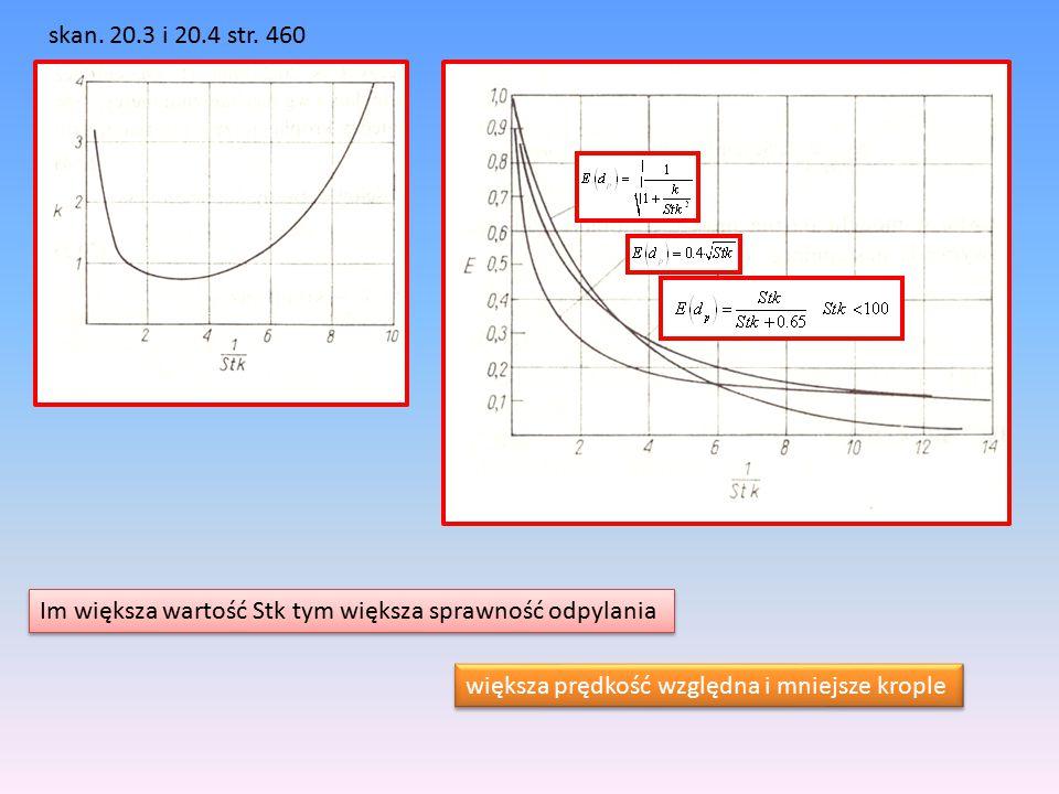skan. 20.3 i 20.4 str. 460 Im większa wartość Stk tym większa sprawność odpylania większa prędkość względna i mniejsze krople